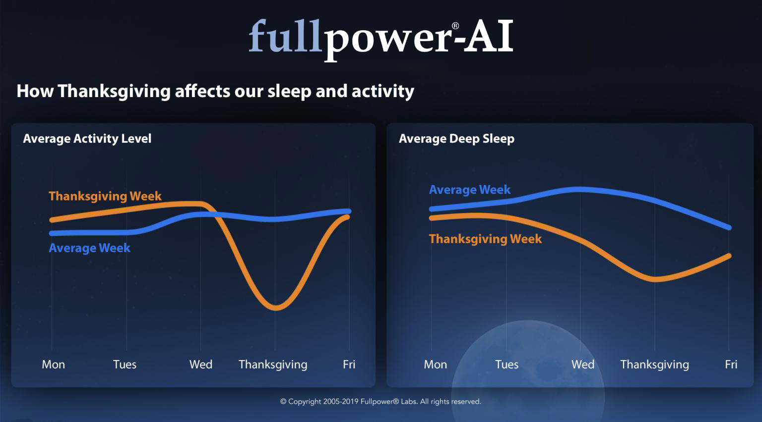 How Thanksgiving affects our sleep and activity