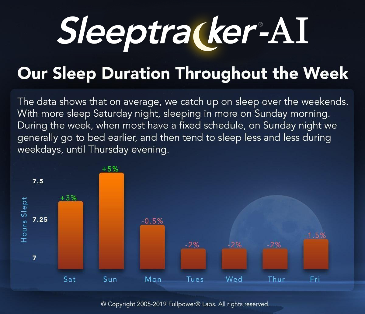 Our Sleep Durations Throughout the Week