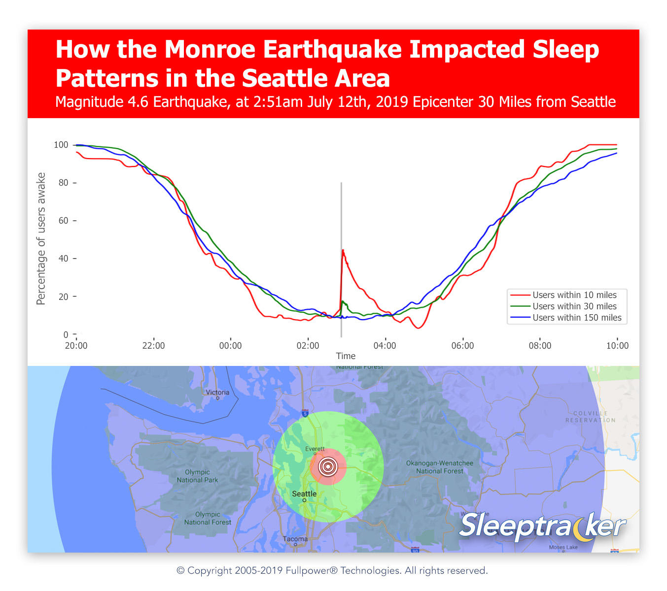 How the Monroe Earthquake Impacted Sleep Patterns in the Seattle Area