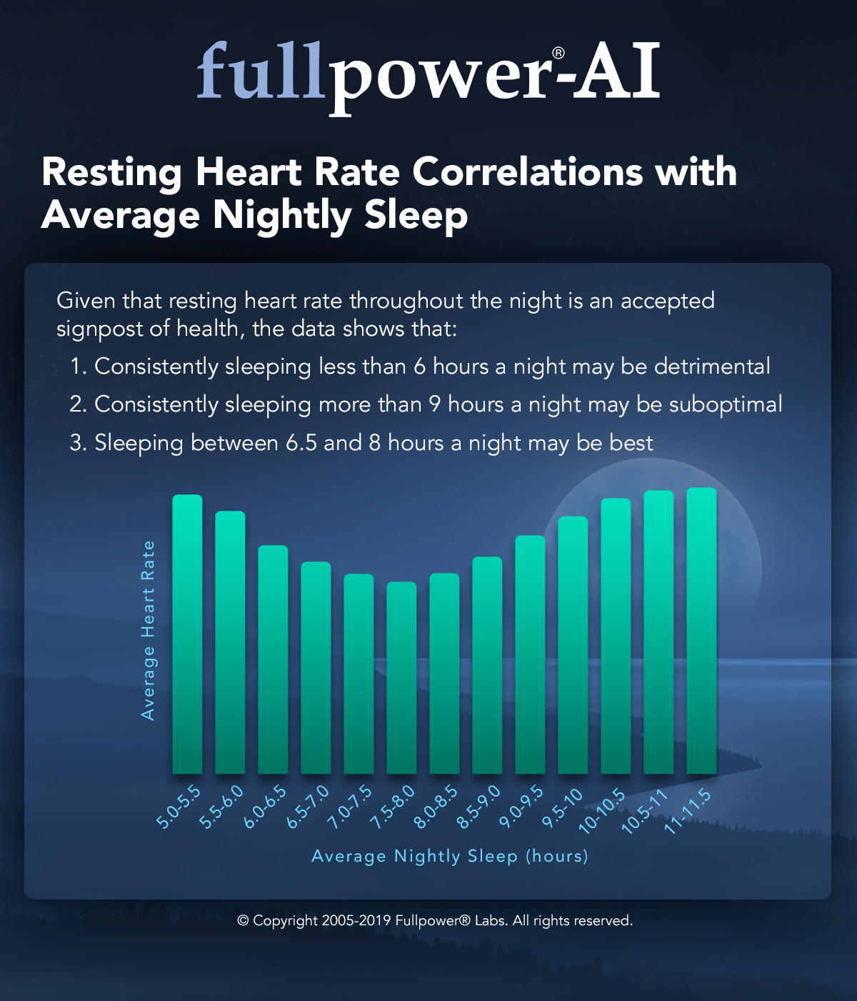 Resting Heart Rate Correlations with Average Nightly Sleep