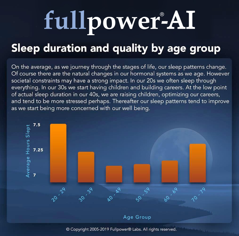 Sleep Duration and Quality by Age Group