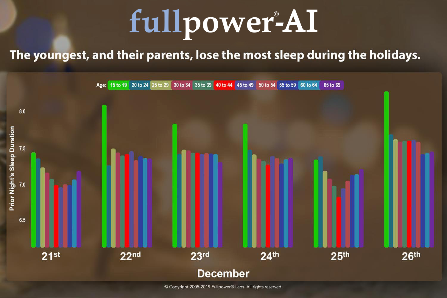 The youngest, and their parents, lose the most sleep during the holidays