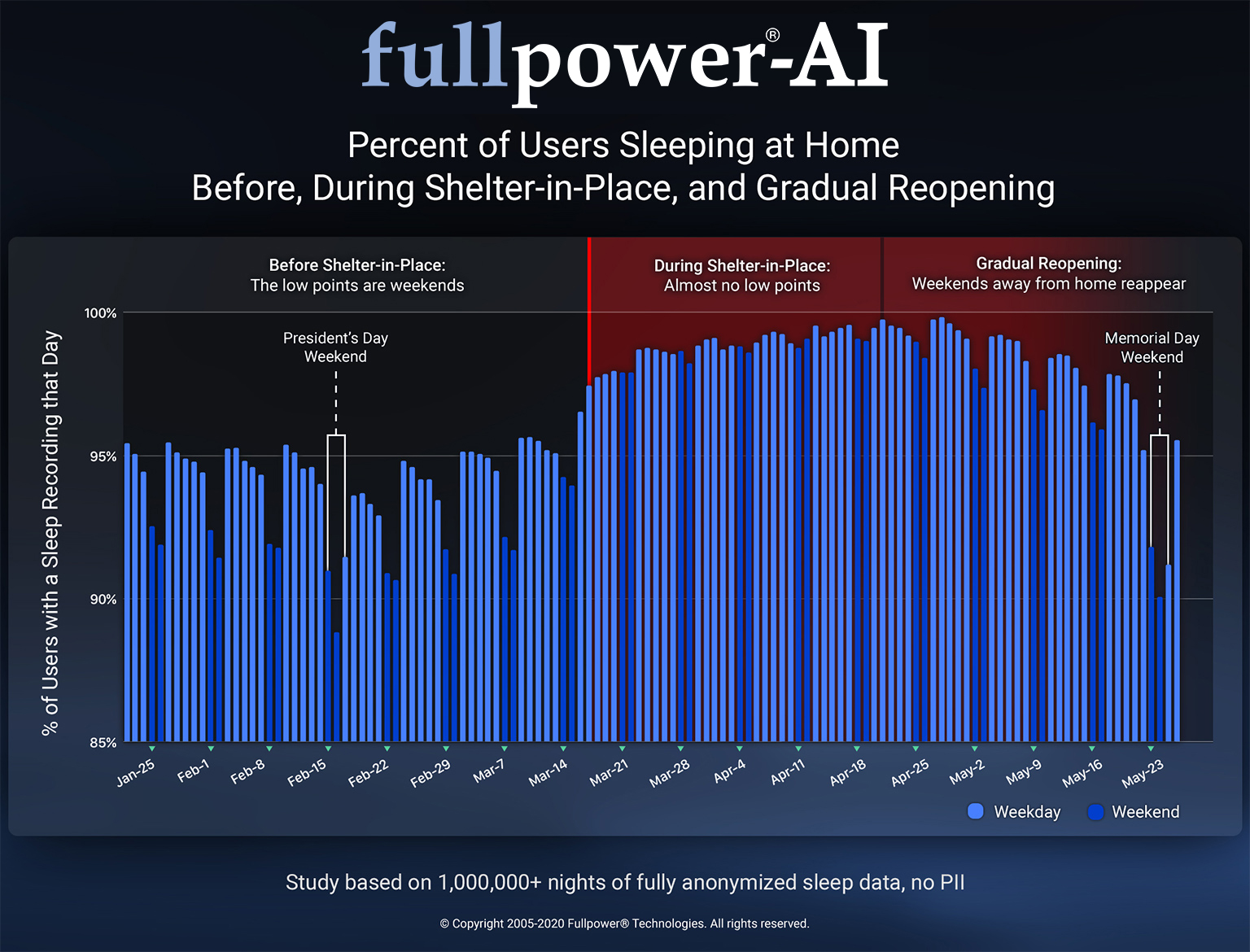Percent of Users Sleeping at Home Before, During Shelter-in-Place, and Gradual Reopening