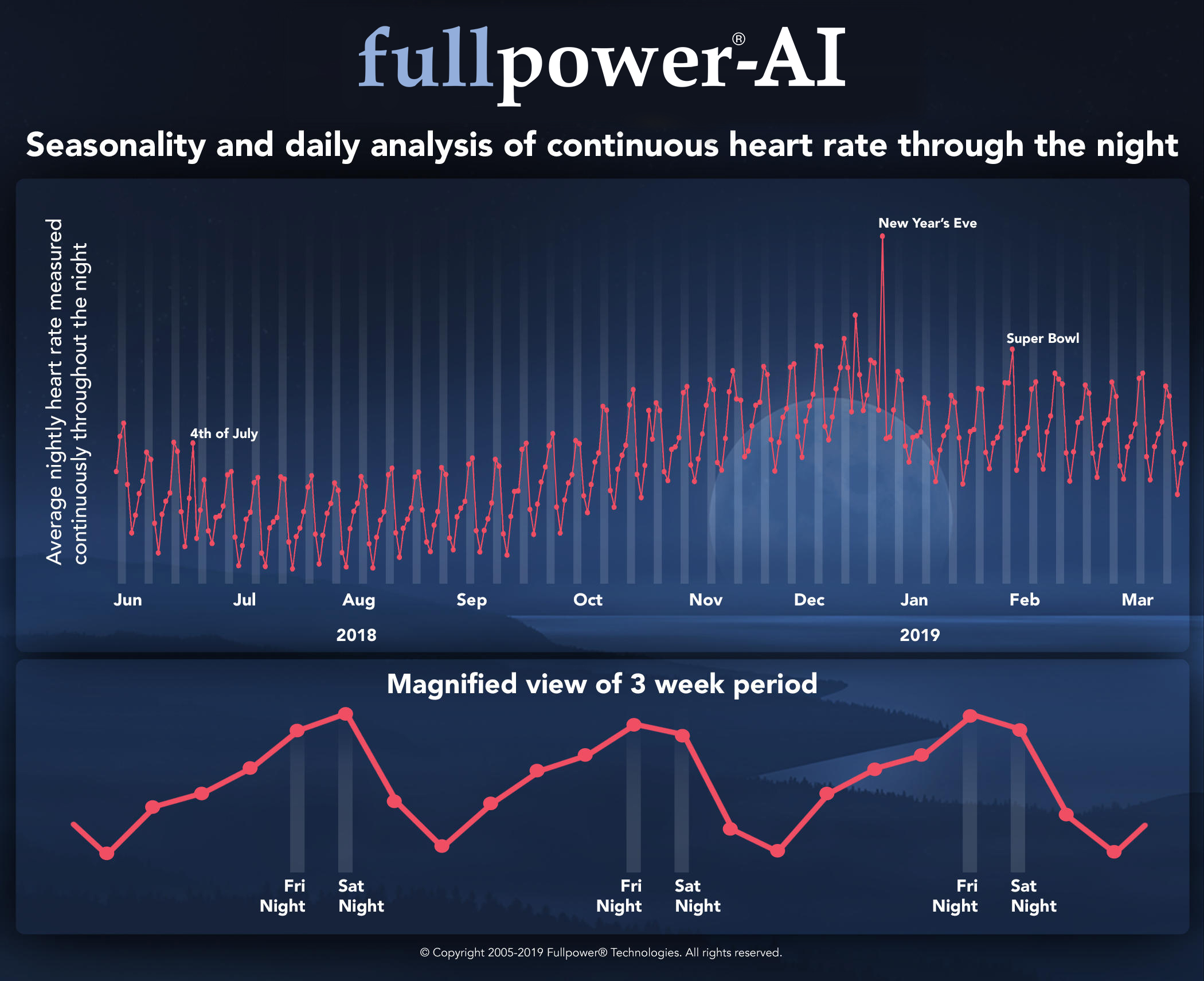 Seasonality and Daily Analysis of Continuous Heart Rate Through the Night