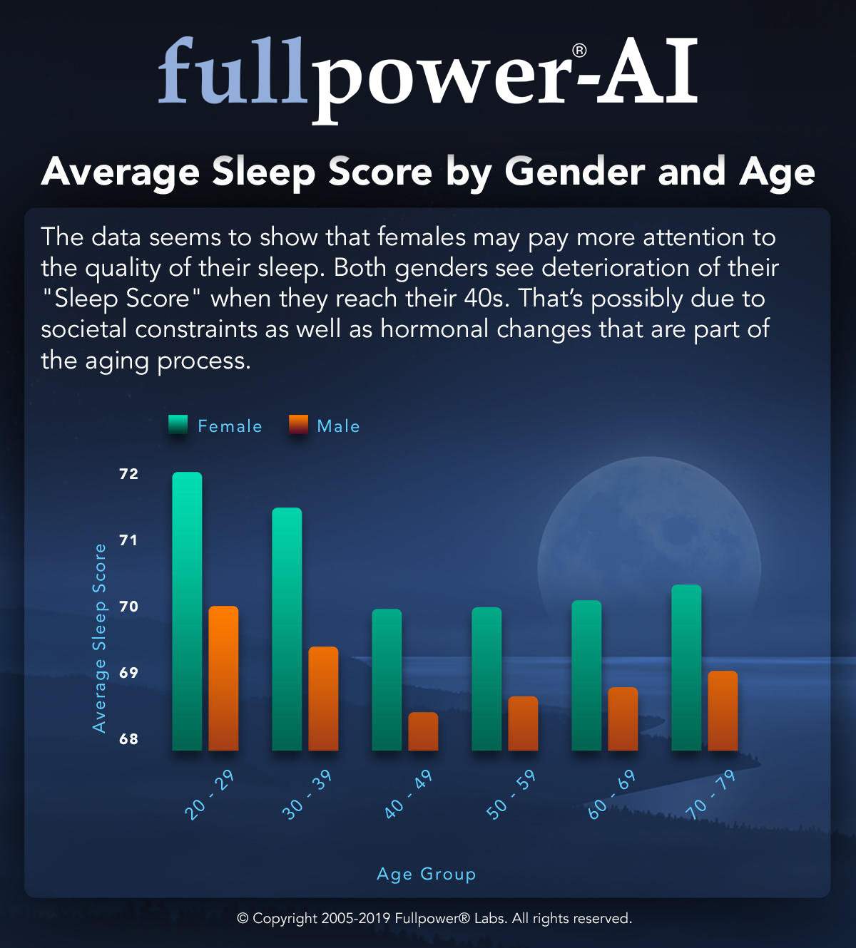 Average Sleep Score by Gender and Age