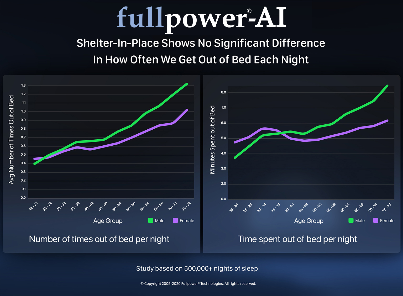 Shelter-in-Place Shows No Significant Difference In How Often We Get Out of Bed Each Night